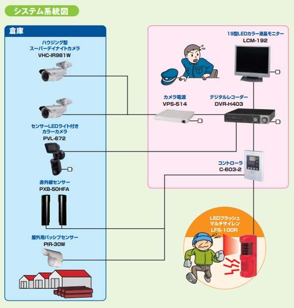 鋼材盗難対策システム