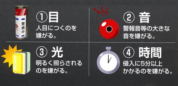 犯罪防止4原則